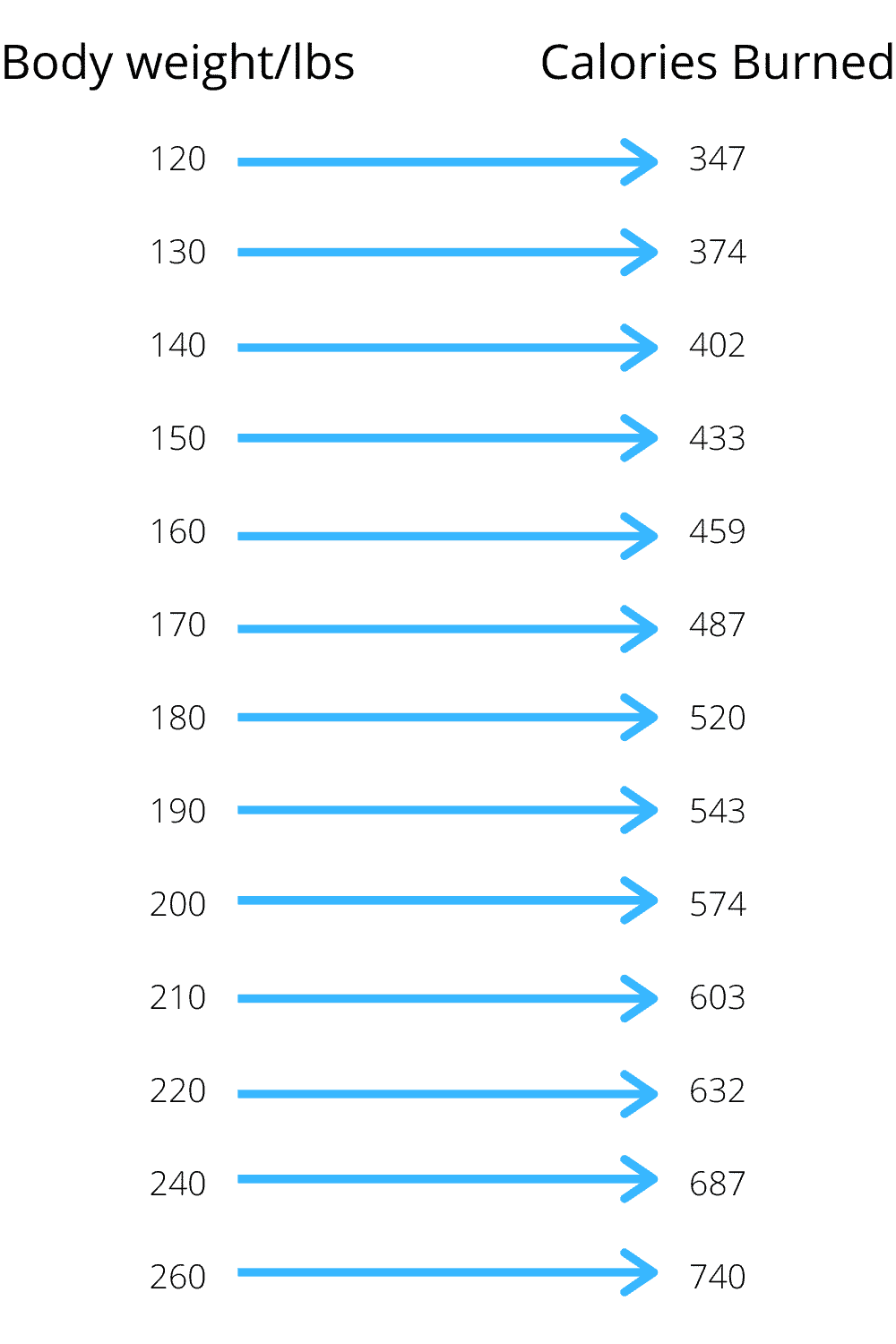 how many calories does snowboarding burn